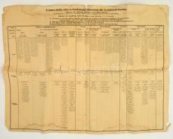 cca 1940 M. kir. Vallási és Közoktatásügyi Minisztérium ügy és személyzeti beosztása. Nagyméretű, kissé sérült nyomtatvány 70x100 cm